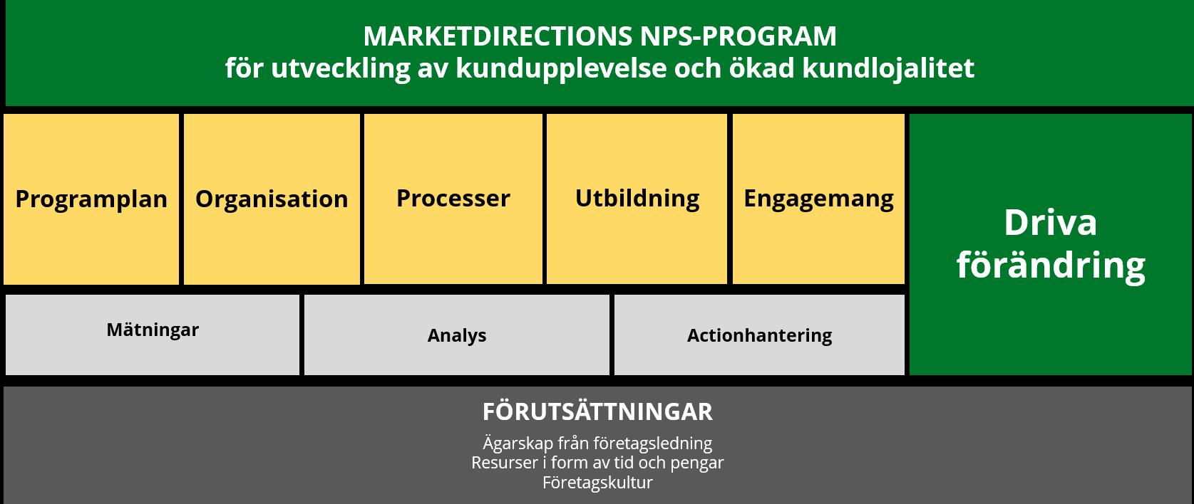 NPS-program
